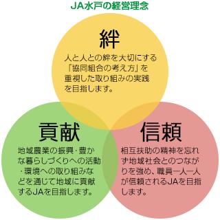 JA水戸の経営理念