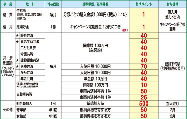 ポイント付与基準表201510